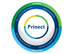 prinect_button