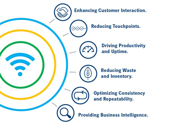 Six Key Areas for Improvement in Your Business